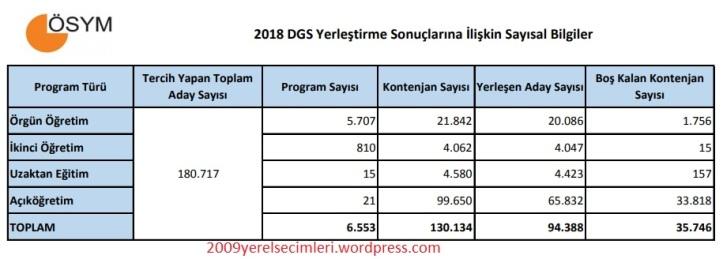 2018-dgs-sayisal-bilgiler.jpg